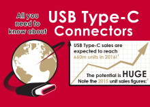 GCTs USB Type C Connectors Infographic