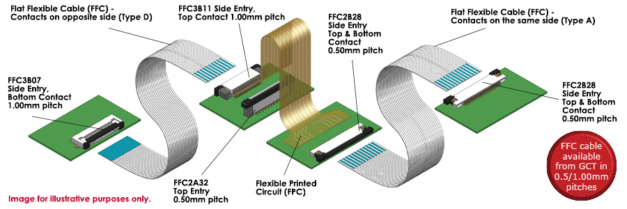 FFC Connector and Cable ProductsFlat flex cable (FFC)