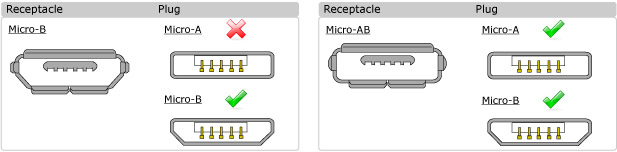 Micro USB2 Mating Configurations