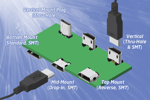Micro USB2 Mount Types
