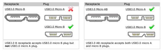 Micro USB3.0 - A and AB mating configurations