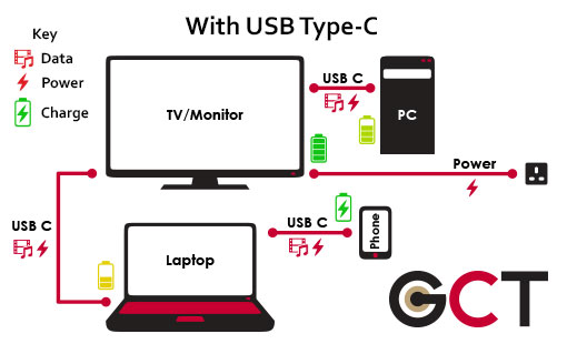 USB Typ C solution answer
