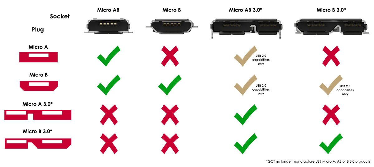 Micro USB interface compatibility chart